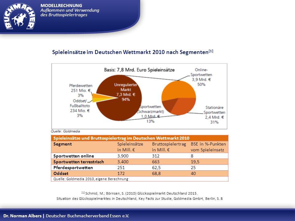 [1] Schmid, M.; Börnsen, S. (2010) Glücksspielmarkt Deutschland 2015.